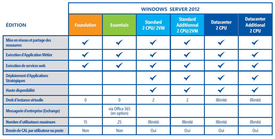 windows_serveur_2012_comparatif
